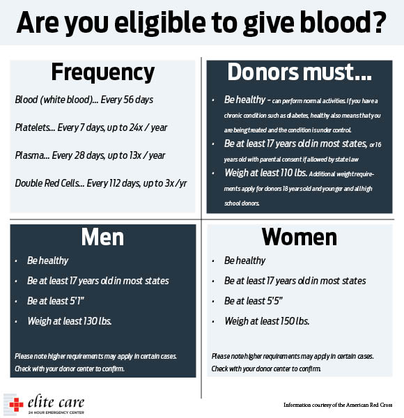 Are you eligible to give blood